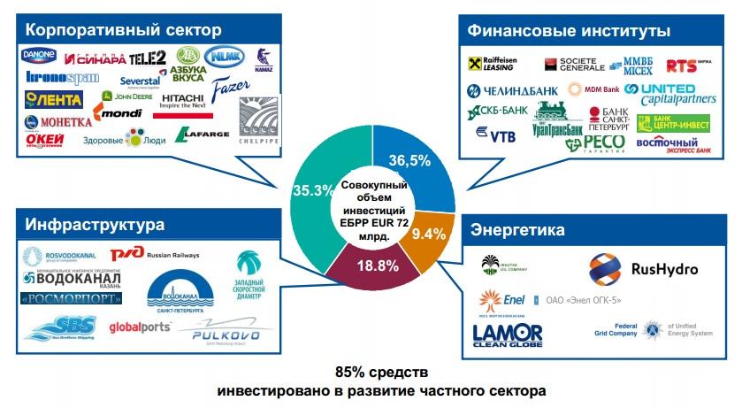Ебрр не покинет проекты в украине - эксперт